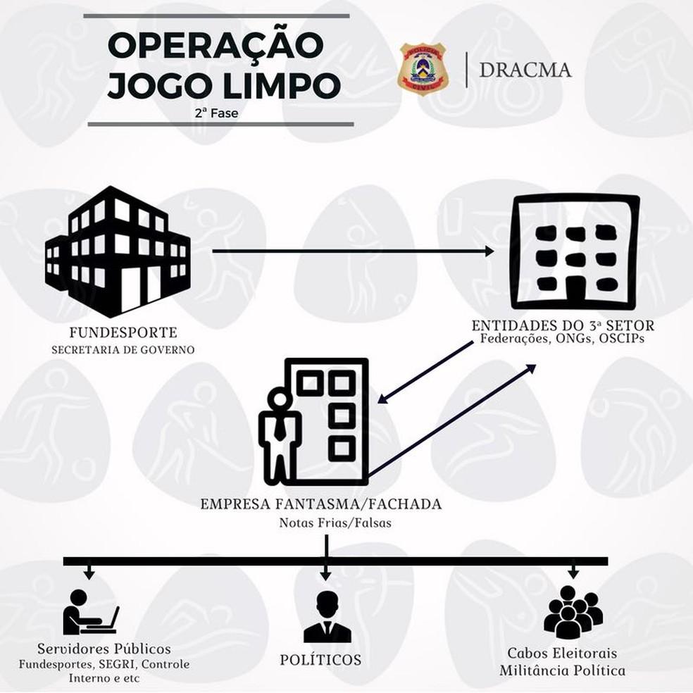Esquema criminoso envolve políticos, servidores, servidores públicos e políticos (Foto: Divulgação/SSP)