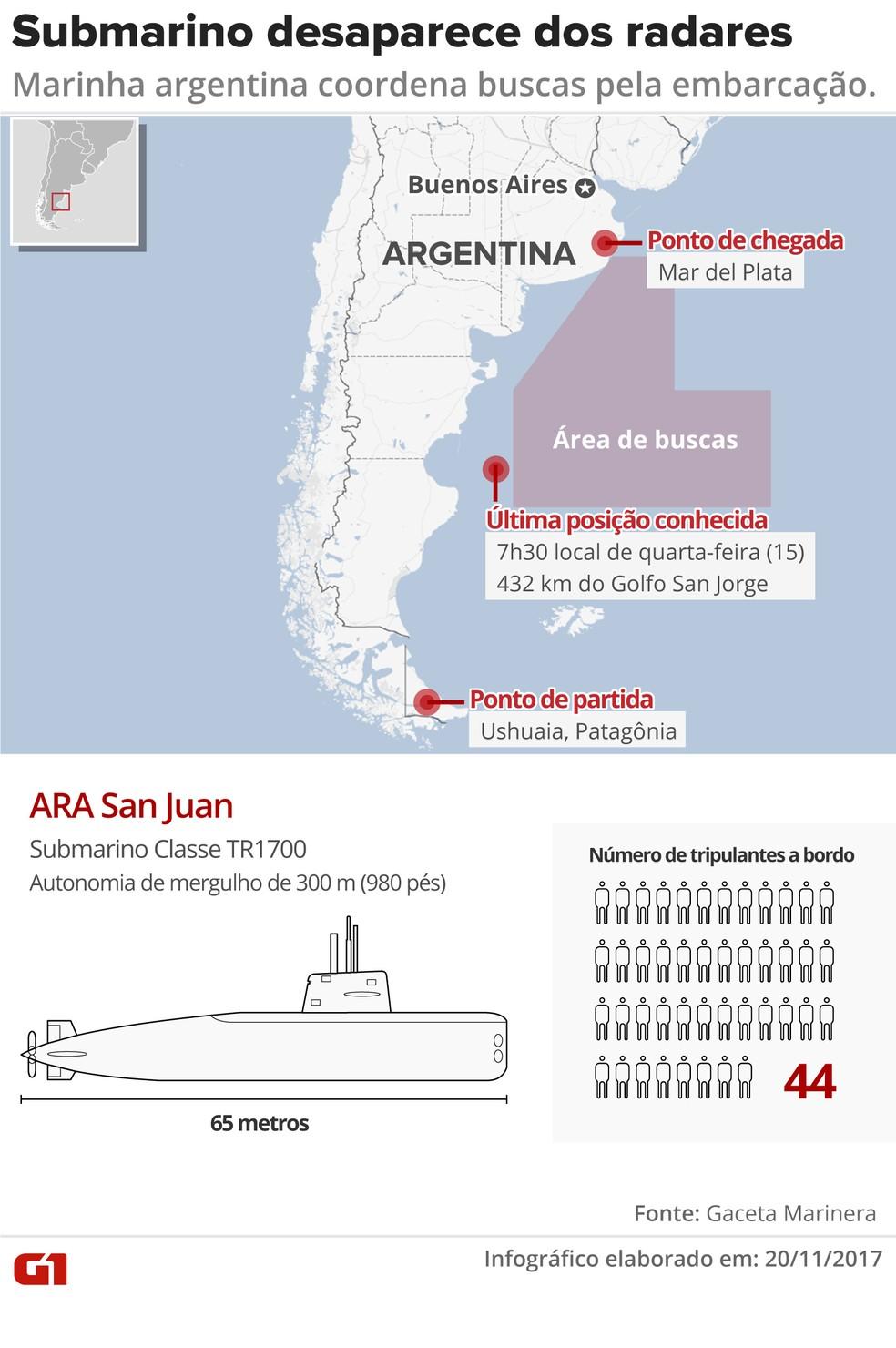 Submarino desaparece na Argentina com 44 tripulantes a bordo: veja detalhes sobre a busca (Foto: Juliane Souza/G1)