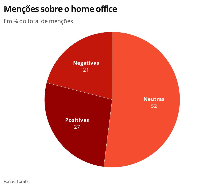 Piadas, cadeiras, crianças, roupas: veja assuntos mais comentados na internet sobre o home office
