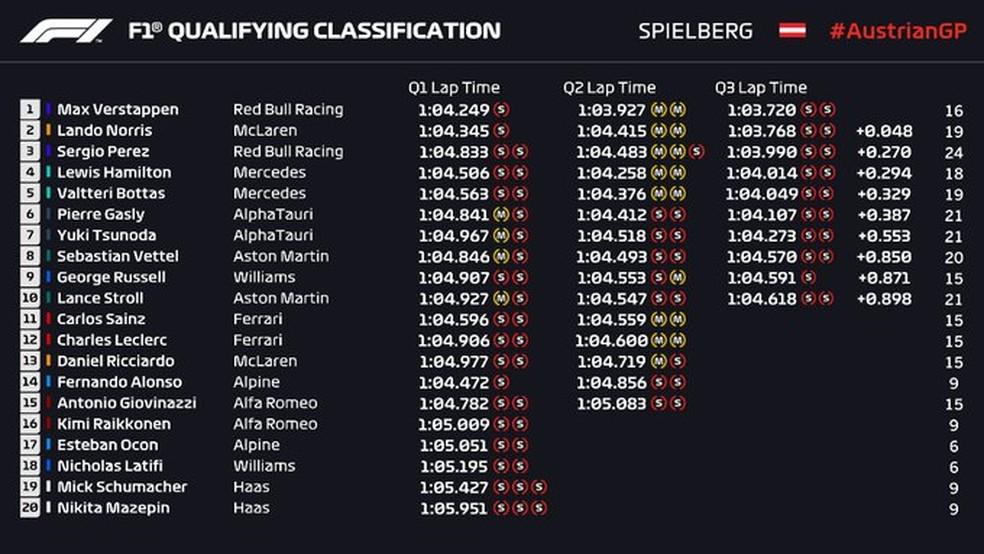 Resultado da classificação do GP da Áustria — Foto: F1