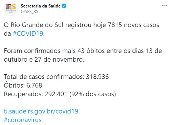 RS soma 6.768 mortes e 318,9 mil casos confirmados de coronavírus