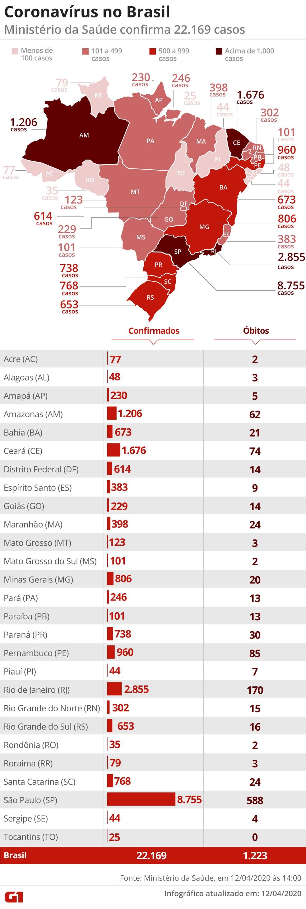 Brasil tem 22.169 casos confirmados da Covid-19 — Foto: Guilherme Pinheiro/G1