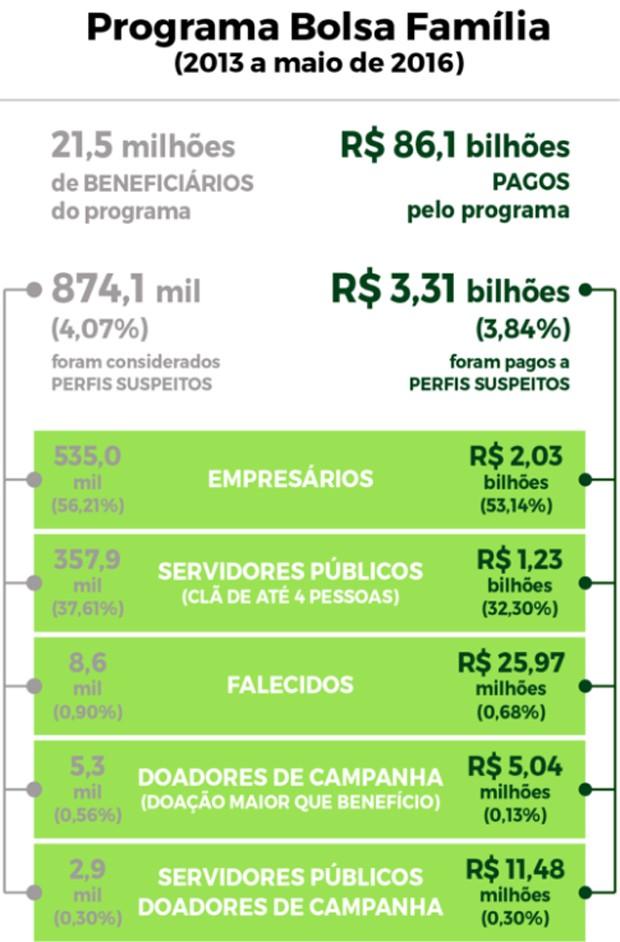 Ministério Público Federal encontrou suspeitas em repasses do Bolsa Família para 874 mil beneficiários (Foto: Reprodução/MPF)