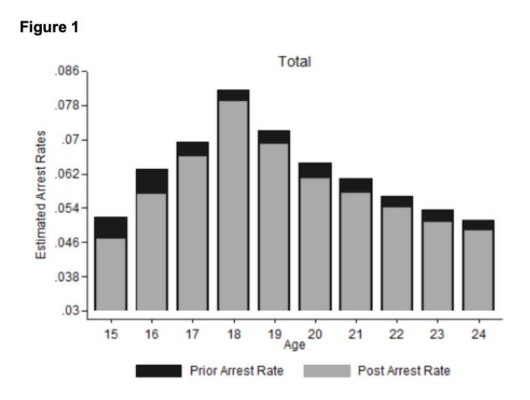 Percentual de adolescentes presos antes e depois da expansão da idade de matrícula compulsória