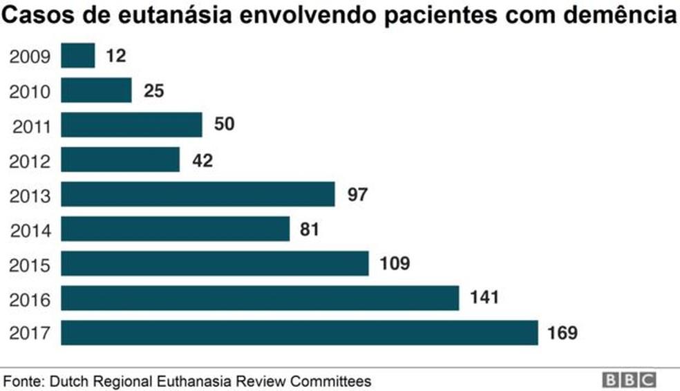 Gráfico da BBC mostra casos de eutanásia em pacientes com demência na Holanda — Foto: BBC