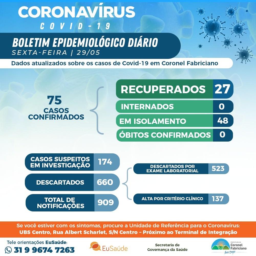Coronel Fabriciano bate novo recorde diário com mais 15 casos de coronavírus; são 75 infectados
