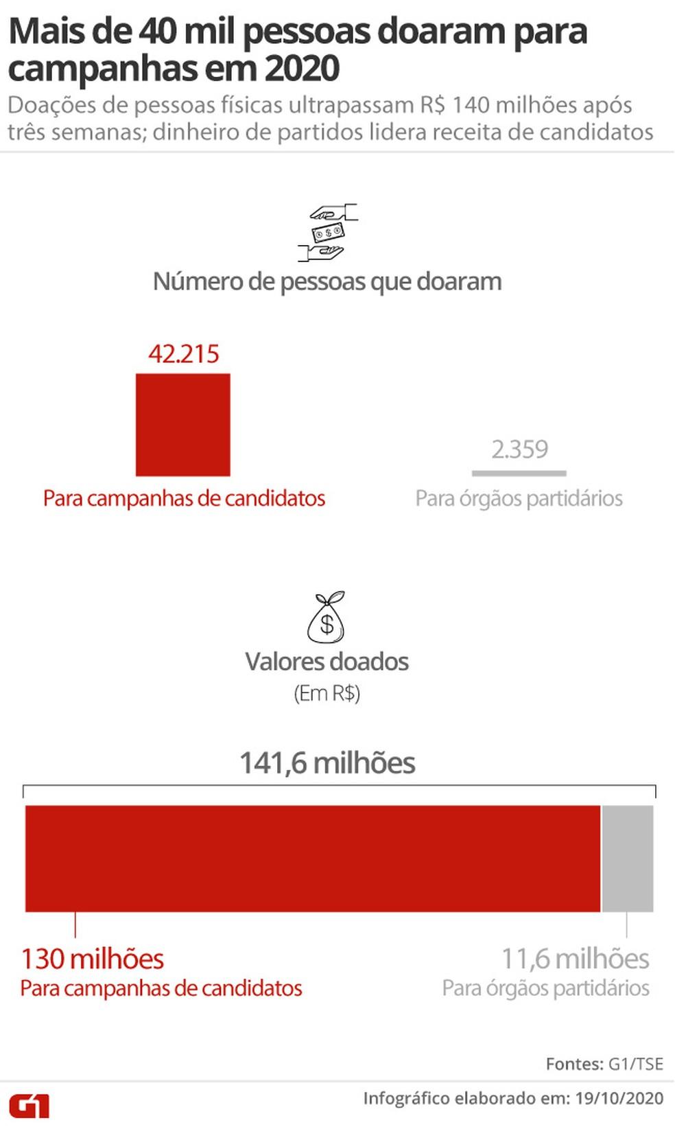 Mais de 40 mil pessoas doaram para campanhas em 2020: doações de pessoas físicas ultrapassam R$ 140 milhões após três semanas; dinheiro de partidos lidera receita de candidatos — Foto: Aparecido Gonçalves / G1