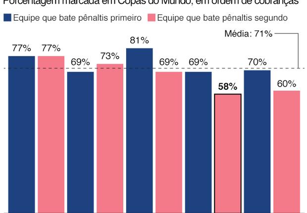 Gráfico mostra que o segundo time a cobrar vai pior e a oitava cobrança de pênalti tem maior probabilidade de ir pra fora ou ser defendida (Foto: BBC News Brasil)
