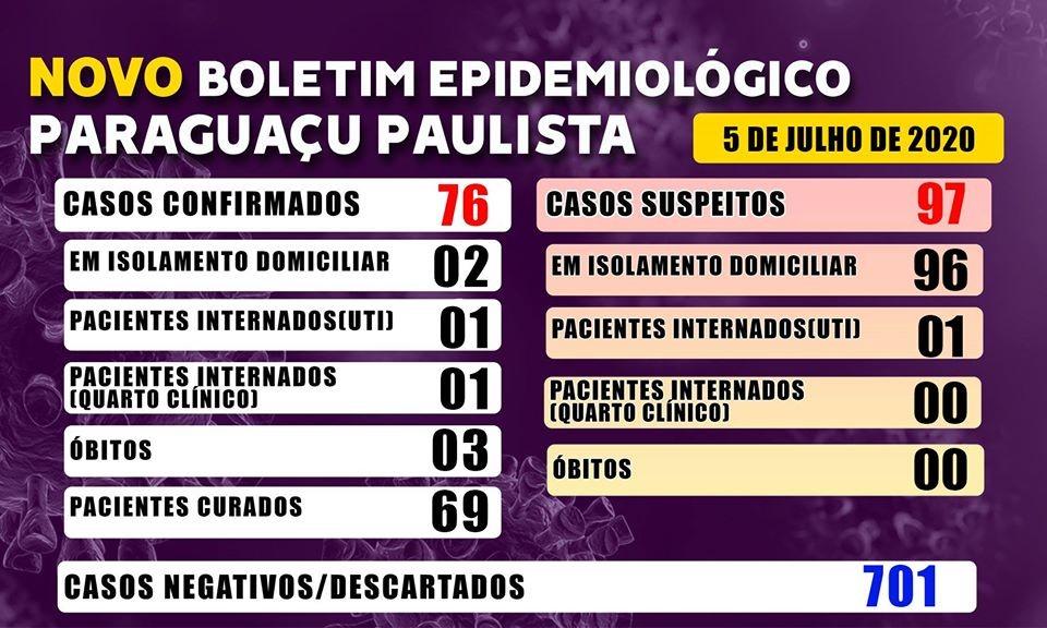 Mortes confirmadas por coronavírus nas regiões de Bauru e Marília nesta segunda-feira, 6 de julho