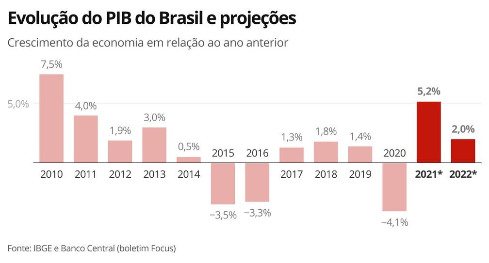 Evolução do PIB do Brasil e projeções — Foto: Economia G1