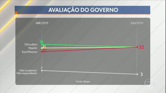 Ibope divulga nova pesquisa de avaliação do governo Jair Bolsonaro