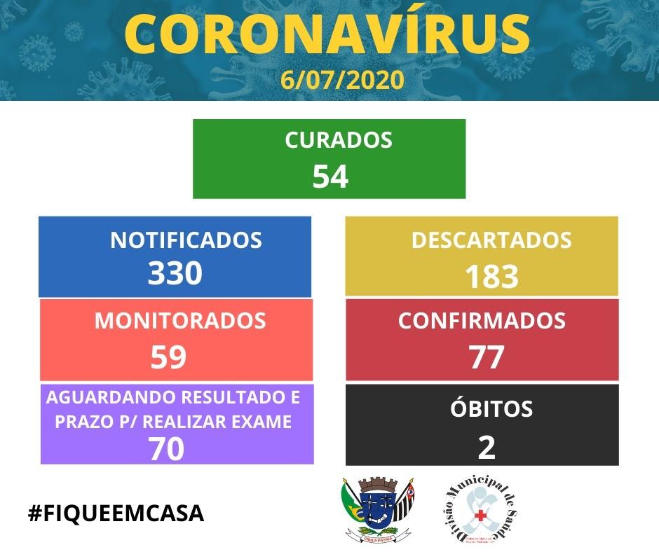 Álvares Machado registra segunda morte confirmada pela Covid-19