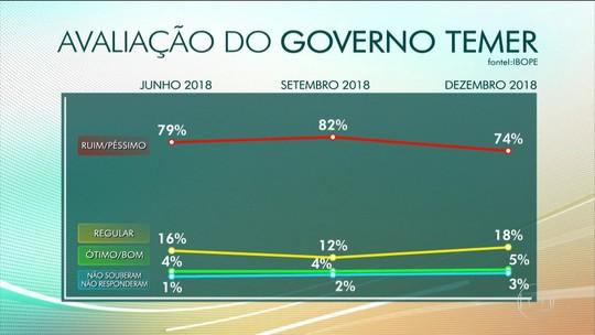 75% veem Bolsonaro e equipe 'no caminho certo', diz pesquisa Ibope; 5% aprovam Temer