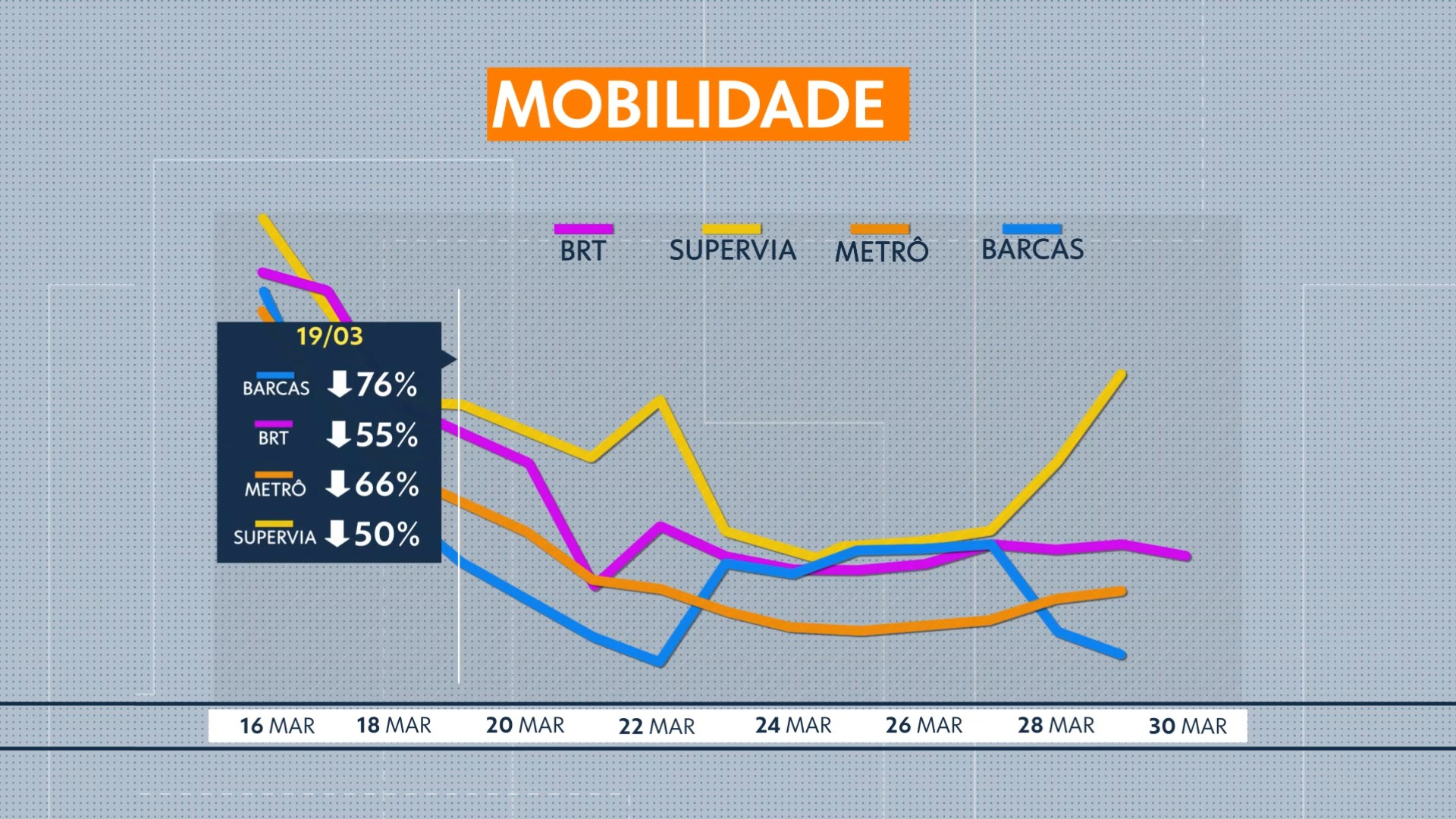 Monitoramento de transporte mostra redução na circulação no Rio durante epidemia de coronavírus