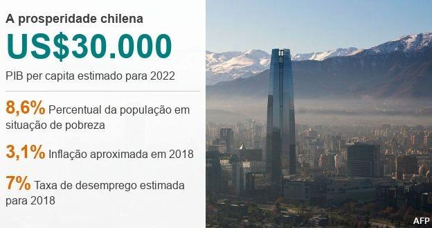 chile (Foto: BBC)