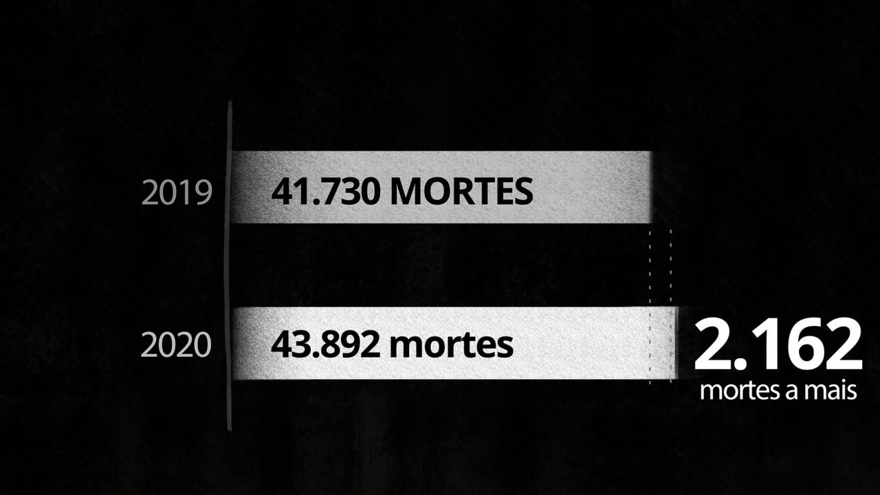 Assassinatos sobem 5% em 2020; Nordeste puxa alta