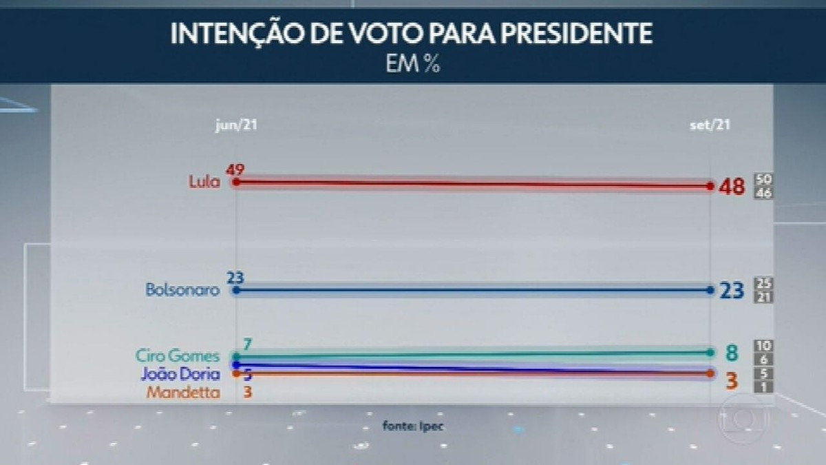 Ipec divulga nova pesquisa com intenção de voto para as eleições presidenciais de 2022