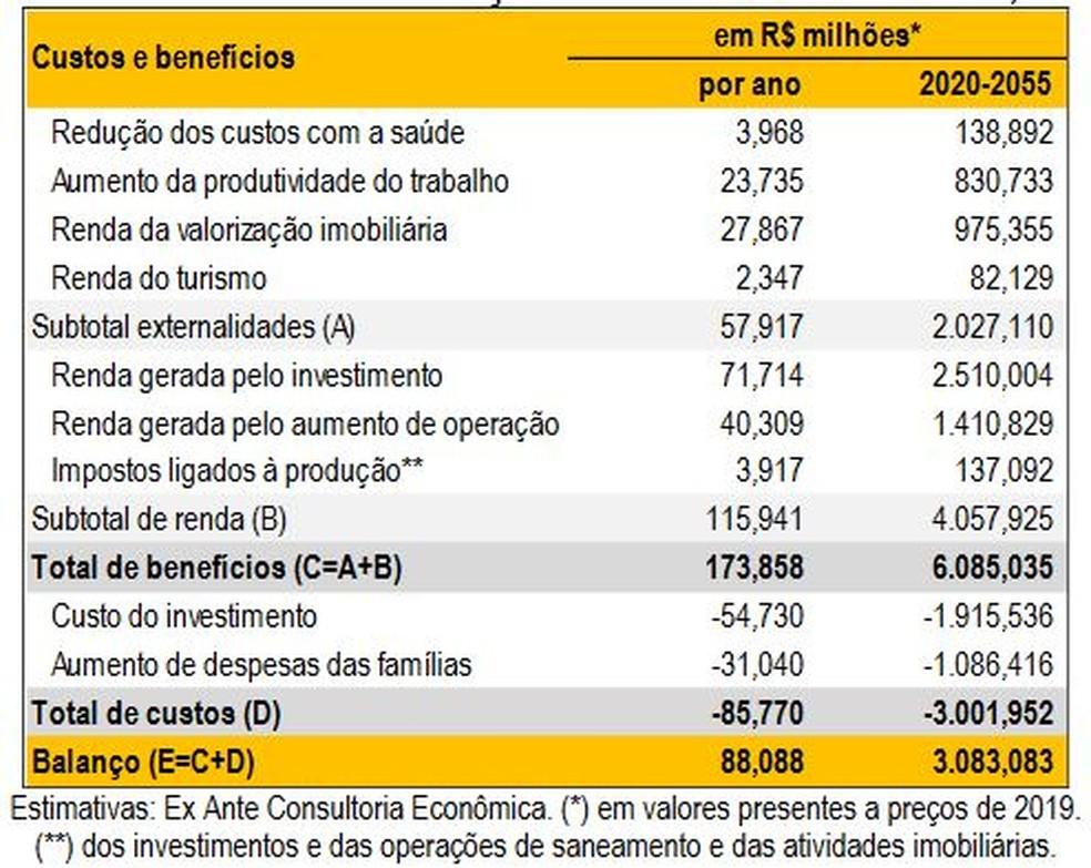Tabela com custos e benefícios da universalização do saneamento básico em Rondônia — Foto: Trata Brasil/Divulgação