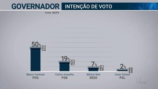 Pesquisa Ibope no TO: Mauro Carlesse, 50%; Carlos Amastha, 19%; Marlon Reis, 7%