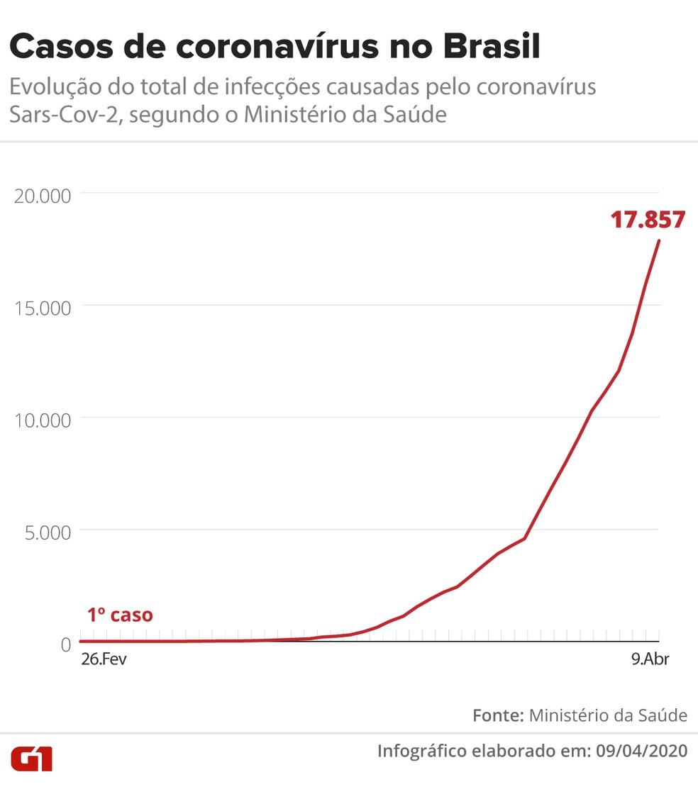 Evolução dos casos do Sars-CoV-2 no Brasil até 09 de abril — Foto: Guilherme Pinheiro/G1