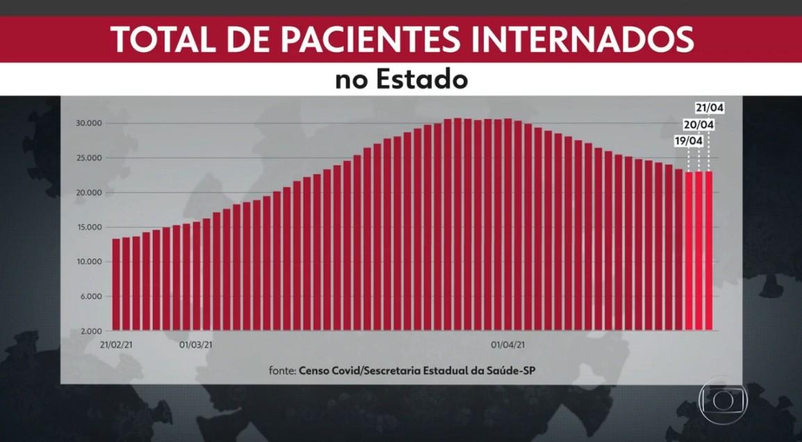 Queda no total de pacientes internados com Covid-19 no estado de SP é interrompida pela primeira vez desde o início de abril