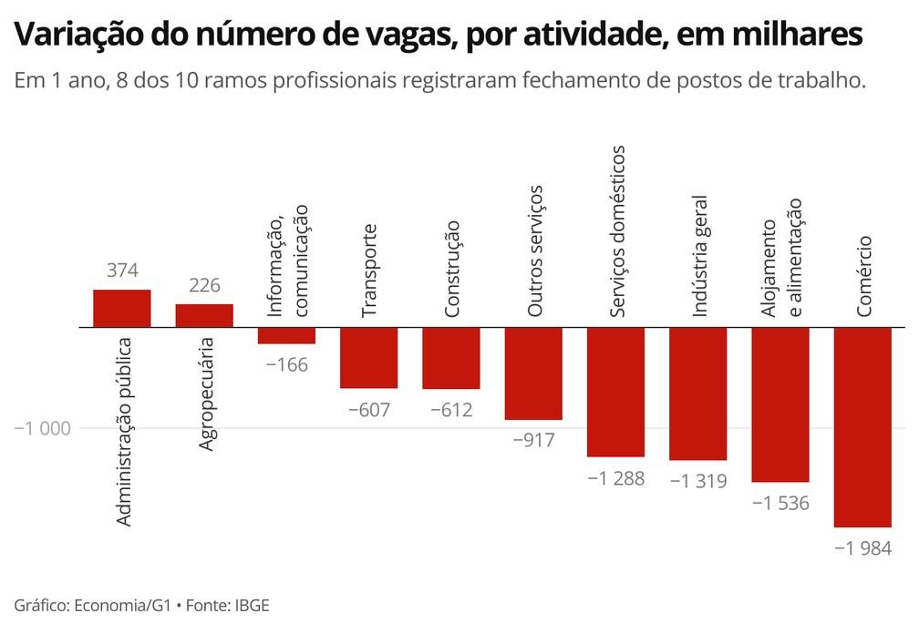 Apenas os setores público e agropecuário tiveram geração de vagas em um ano — Foto: Economia/G1
