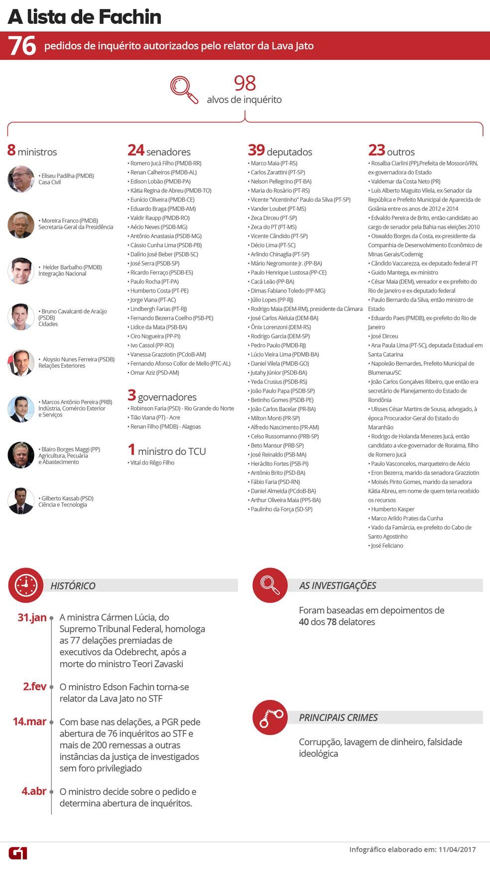 [VALE ESTE] Lista de Fachin (Foto: Arte/G1)