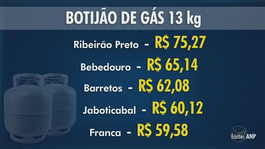 Preço do gás de cozinha em Ribeirão Preto é o mais caro de SP em abril, segundo ANP