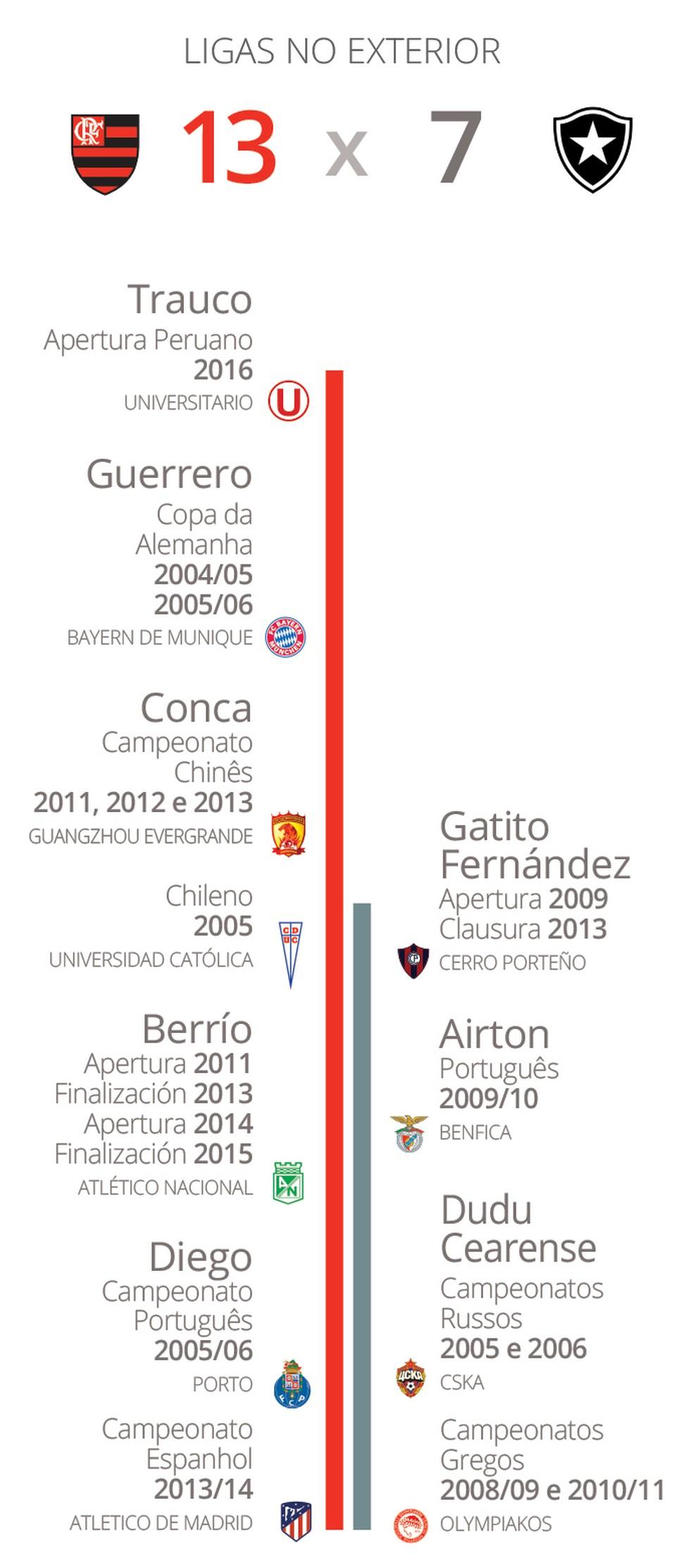 Superioridade também é grande no número de Ligas: Berrío tem quatro na Colômbia (Foto: GloboEsporte.com)