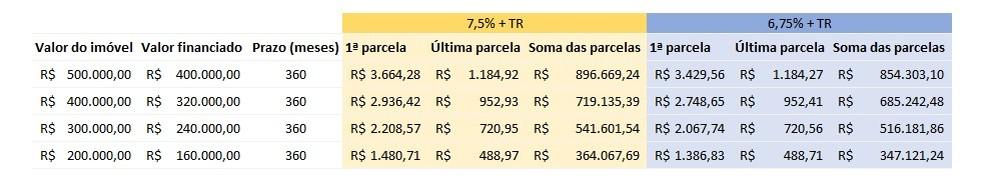 Comparativo de financiamento da Caixa com nova taxa de juros — Foto: Melhortaxa