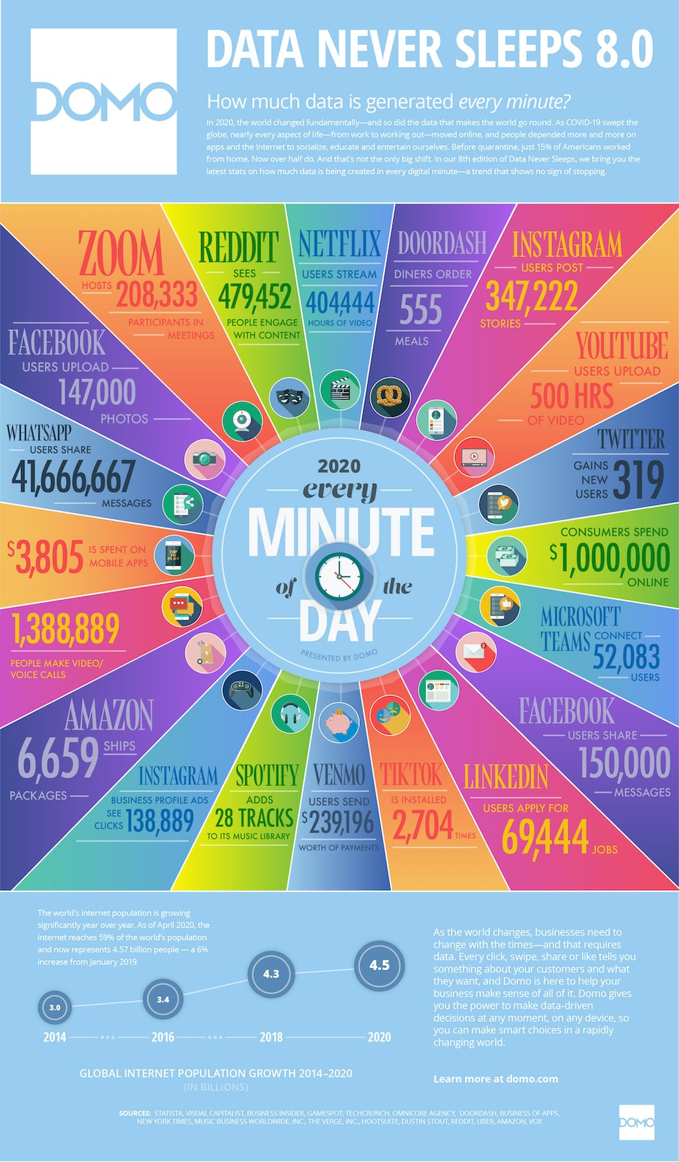 Data Never Sleeps mostra o volume de dados consumidos na Internet a cada minuto, 24 horas por dia — Foto: Divulgação/Domo