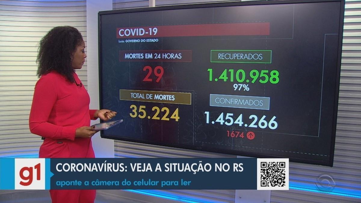 Com mais 29 mortes, RS passa de 35,2 mil óbitos por Covid; 56% da população está imunizada