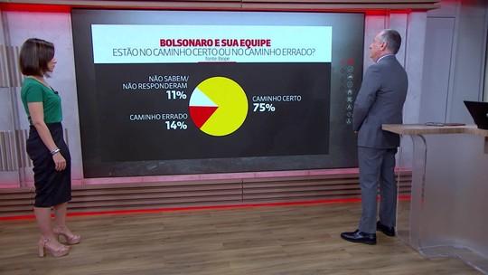 Pesquisa mostra expectativa em relação ao governo Bolsonaro