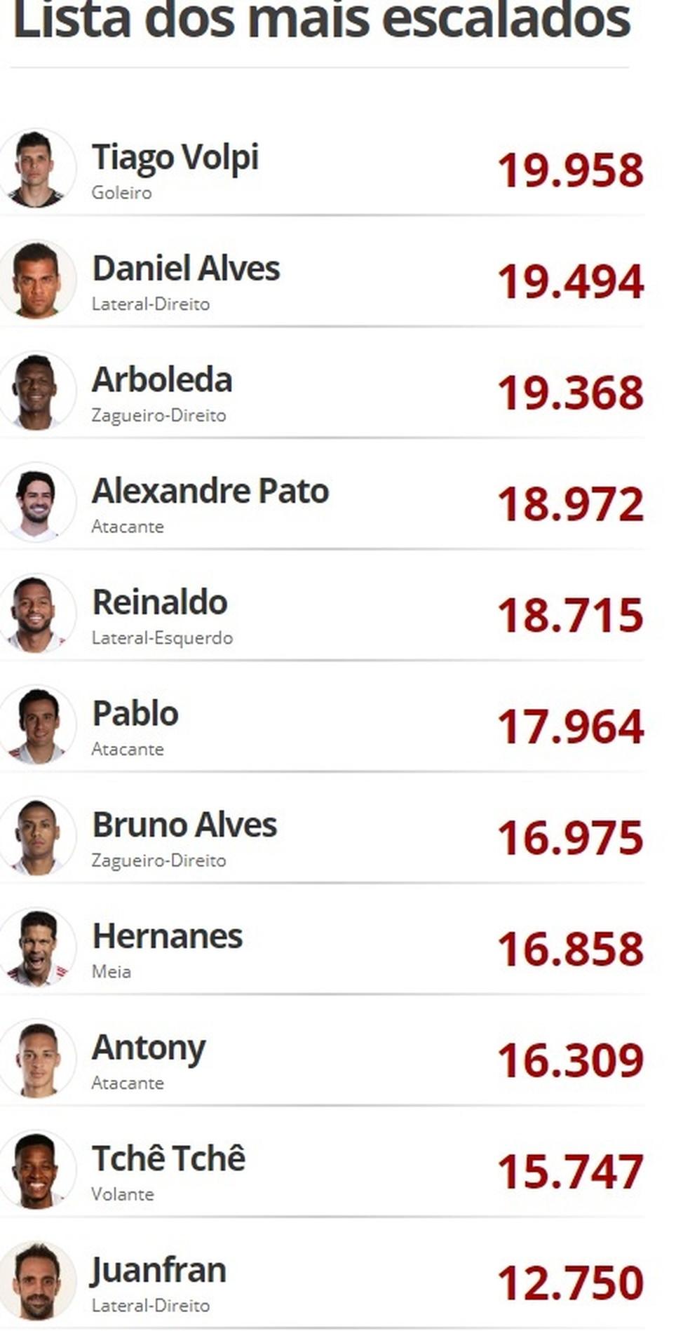 """Bruno Alves é o sétimo mais votado pela torcida no """"VC escala"""" do GloboEsporte.com — Foto: GloboEsporte.com"""