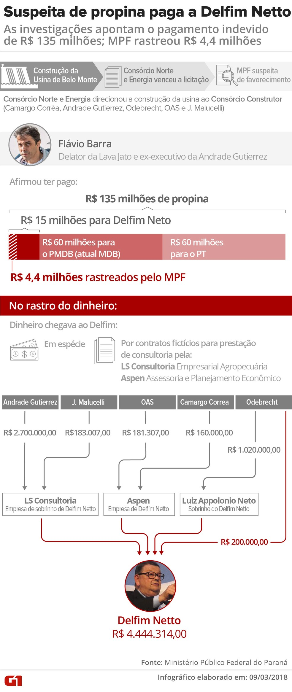 Moro determina bloqueio de R$ 4,4 milhões do ex-ministro Delfim Netto Suspeitas-contra-delfim-netto-v3