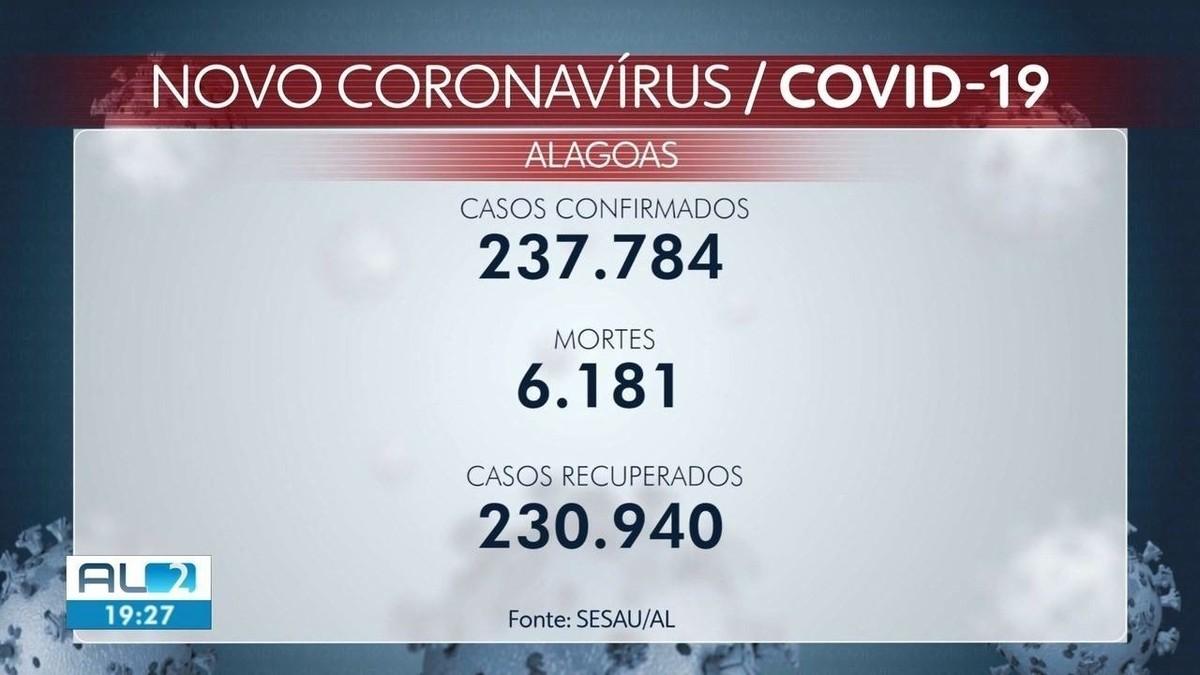 Bebê de 8 meses e mais três pessoas morrem de Covid-19 em Alagoas