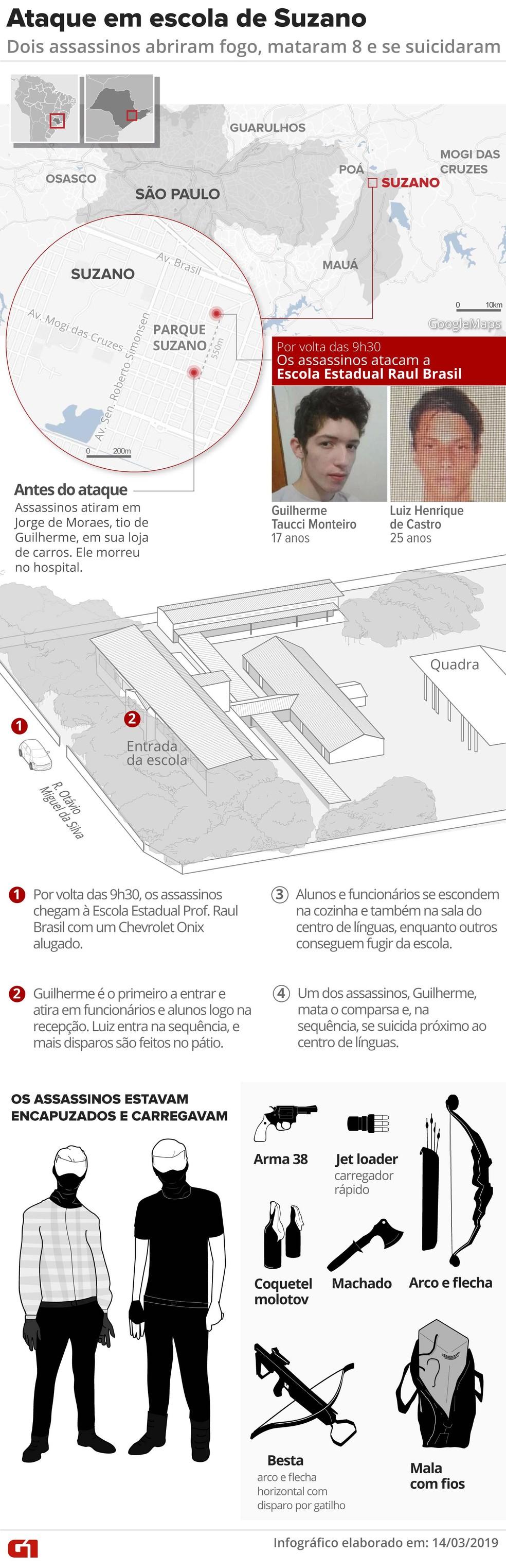 Massacre em escola estadual de Suzano — Foto: Arte G1
