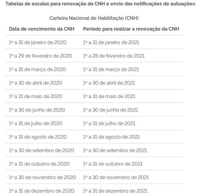 Detran-CE amplia prazo para transferência de veículos adquiridos em 2020