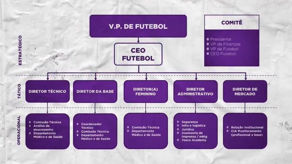 A promessa de organograma do futebol ficou no papel — Foto: Reprodução