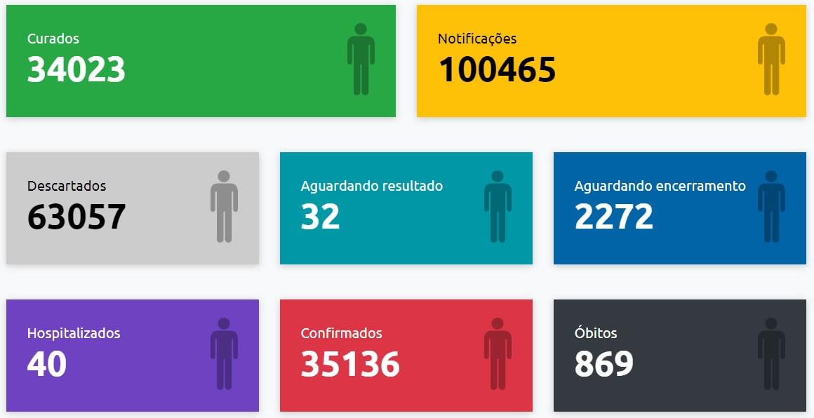 Presidente Prudente registra mais duas mortes por Covid-19 e total de óbitos chega a 869