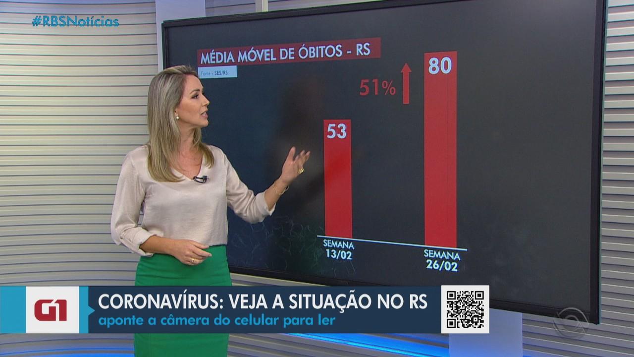 RS registra mais 77 óbitos por coronavírus