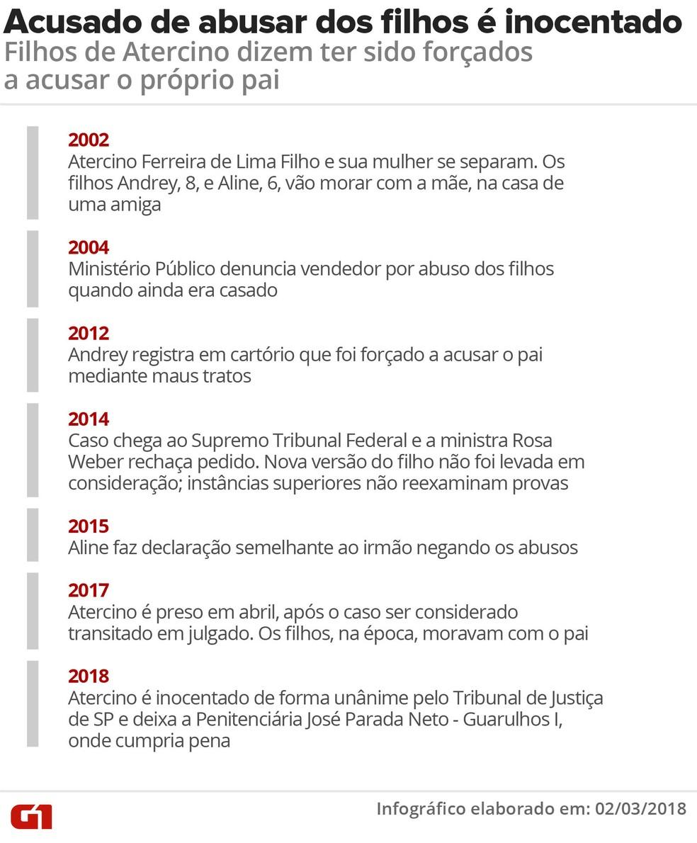 Arte com cronologia do caso de Atercino de Ferreira de Lima Filho (Foto: Betta Jaworski/Arte G1)