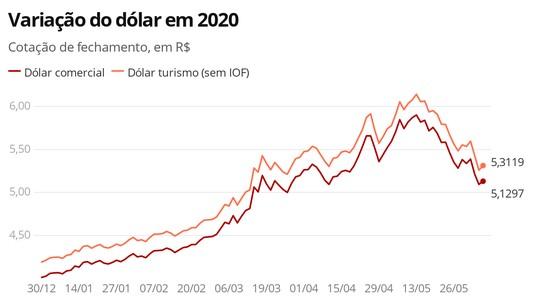 Foto: (Economia G1)