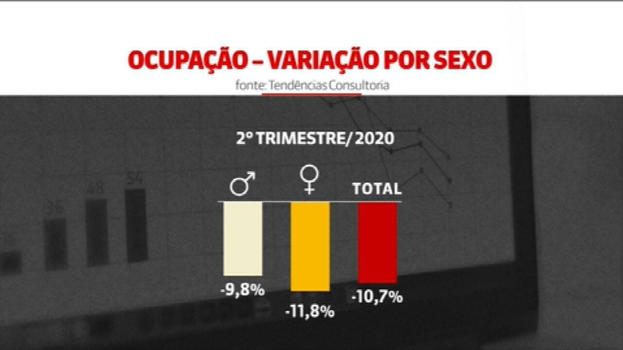 Taxa de desemprego entre mulheres é maior do que entre homens