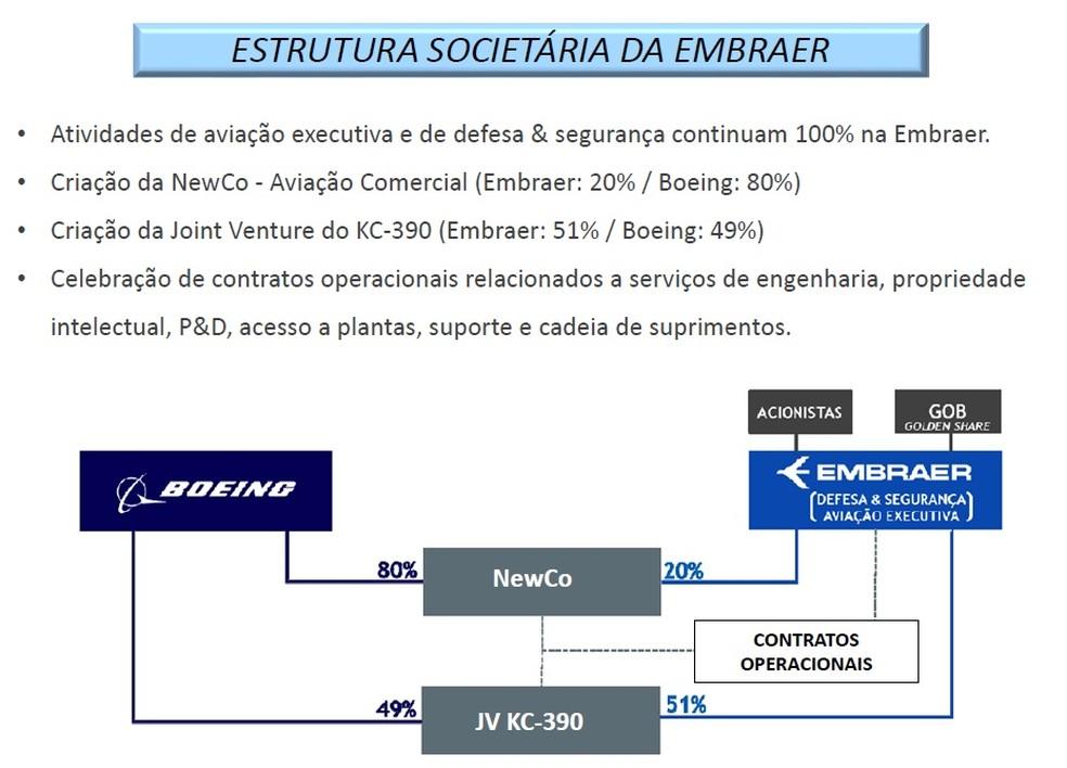 Material divulgado pela Presidência sobre o acordo Boeing-Embraer página 2 — Foto: Reprodução