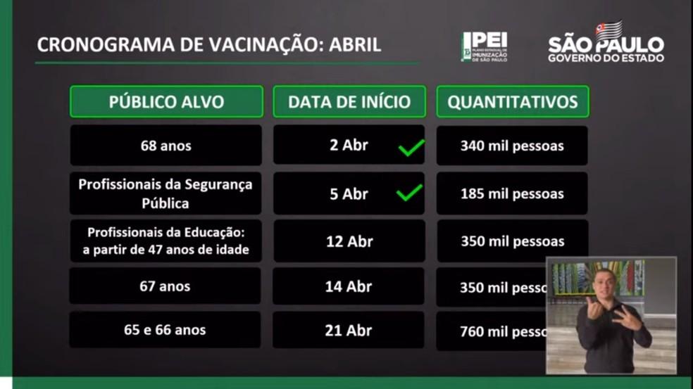 Cronograma da vacinação no estado de SP — Foto: Reprodução/Governo de SP