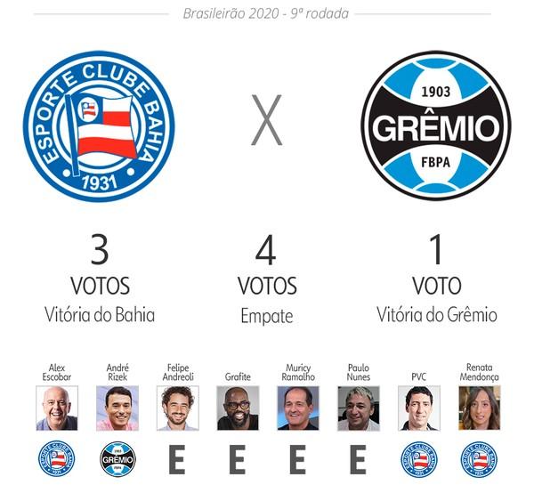 Palpite Ge Veja As Apostas De Apresentadores E Comentaristas Para Nona Rodada Do Brasileirao Brasileirao Serie A Ge