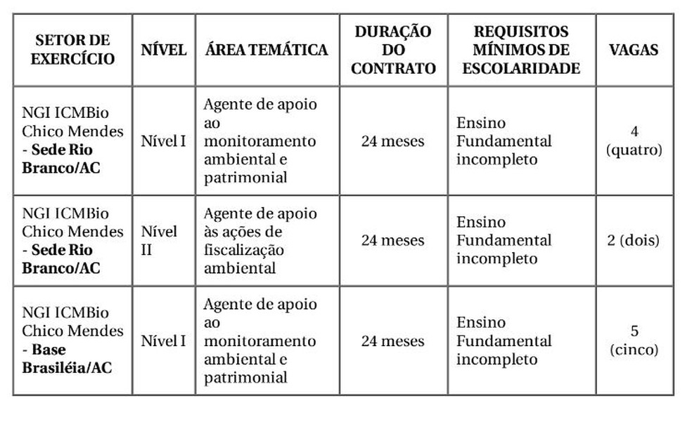 Ao todo, são 11 vagas em todo o estado  — Foto: Divulgação/ICMBio