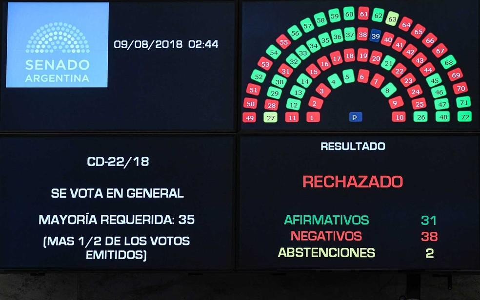 Placar da votação no Senado da Argentina (Foto: HO / Senado Press / via AFP)