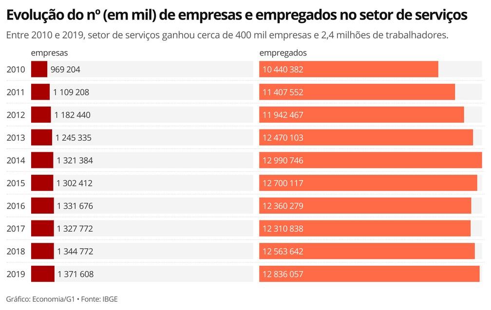 Setor de serviços cresceu em número de empresas e de empregados ao longo de dez anos — Foto: Economia/G1